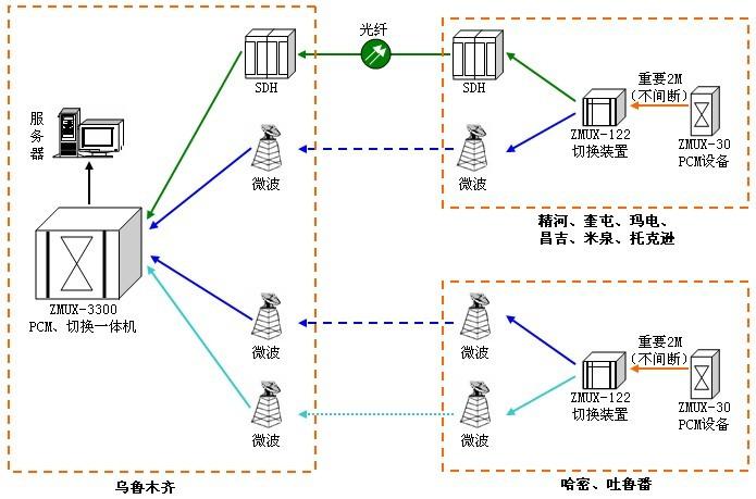 下面是新疆电力系统通信网络示意图