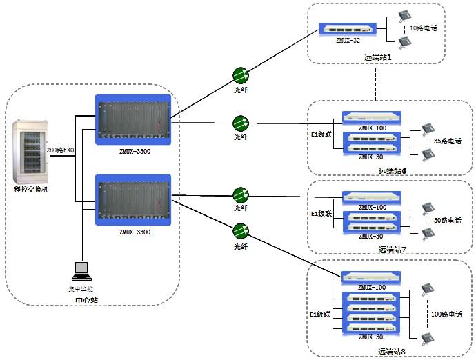 某机场纯电话业务光纤传输方案