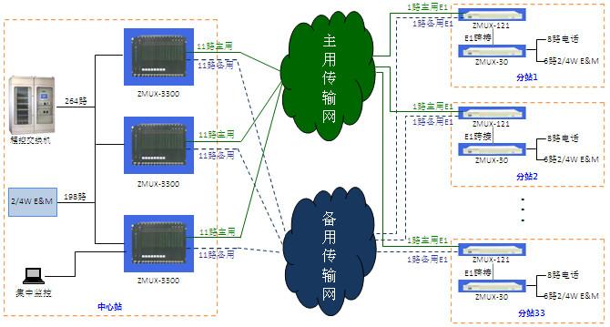 电力调度系统远程通信方案