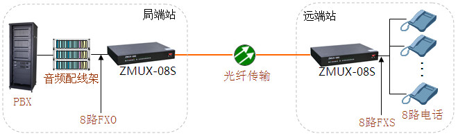 8路电话光纤传输方案