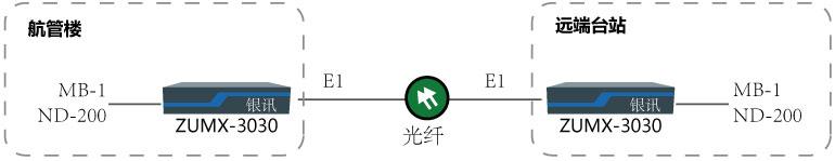 MB-1与NDB-200光纤传输组网图
