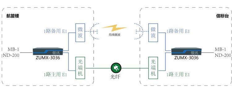 双E1通道保护传输MB-1与NDB-200组网图