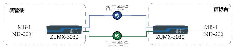 双光保护保护传输MB-1与NDB-200组网图