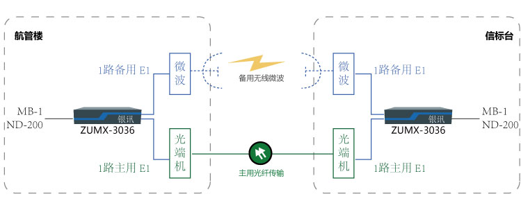 一光一地保护(一地一空保护)传输MB-1与NDB-200组网图