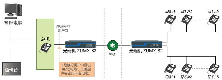辽宁电话光端机组网图