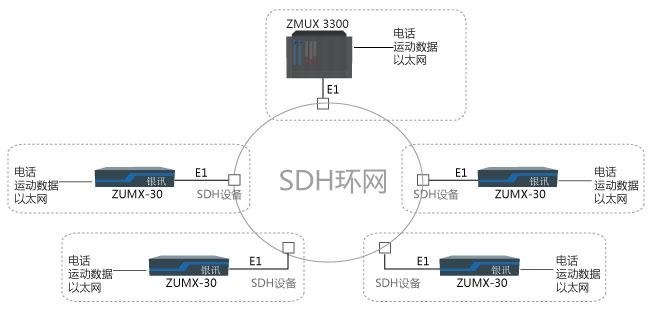 电力调度自动化通信网方案