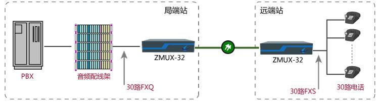 关于30路电话光纤传输方案