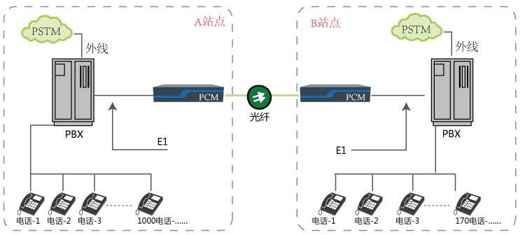 其他行业 > 正文  程控交换机内带着多种接口,如:2m数字中断板(e1电路