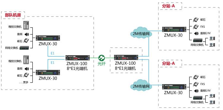 吉林电话光端机组网图