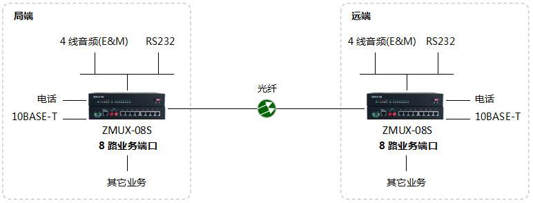 ZMUX-08S-6组网图.jpg
