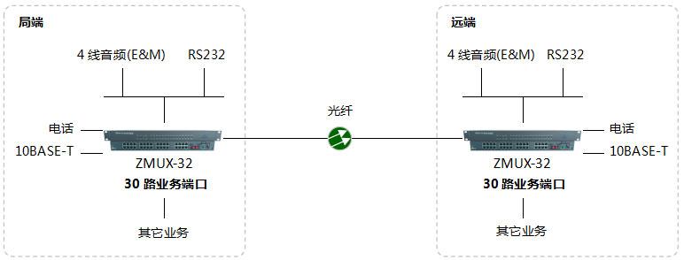 昆明电话光端机_认准广州市银讯