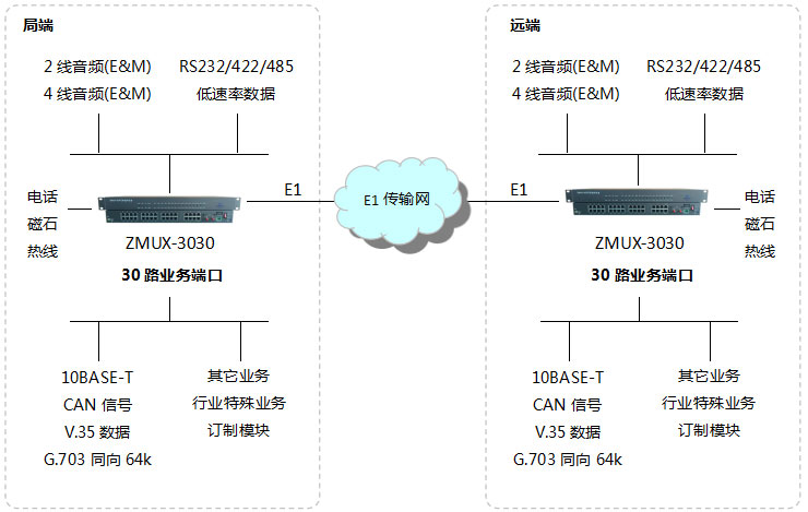 ZMUX-3030pcm复用设备应用方案