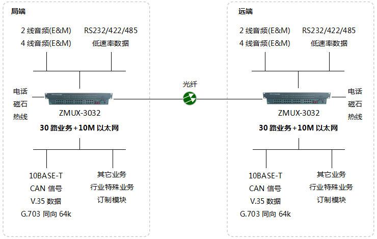 电信级电话光端机 组网图