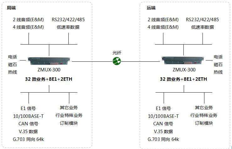 深圳电话光端机