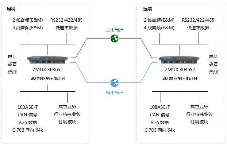 哈尔滨电话光端机组网图