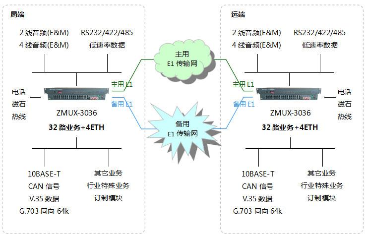 山西PCM设备-组网图