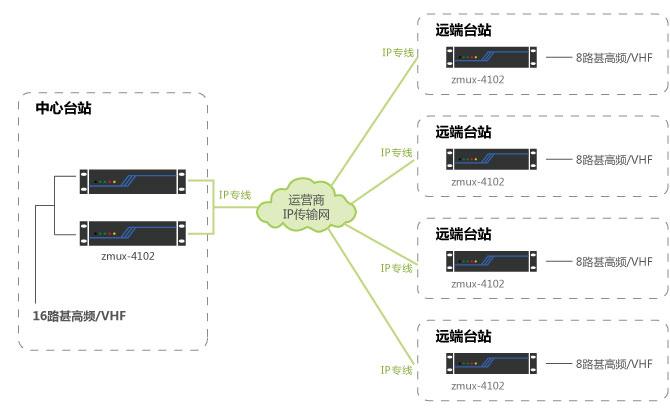 民航组网实例