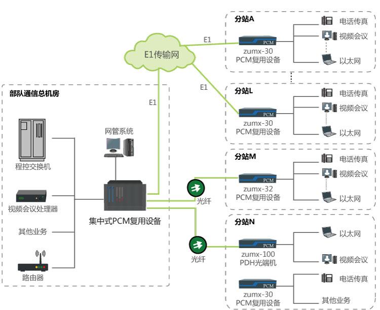 部队视频语音网络综合通信系统