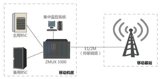 集中式e1通道无损伤自动切换设备可极大的缩短了bsc故障或电路故障后