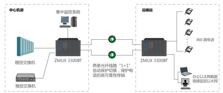 ZMUX-3300 BT大容量电话光传输设备参考方案一