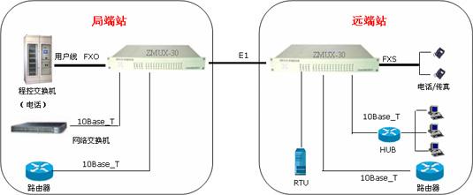 PCM通信系统建网