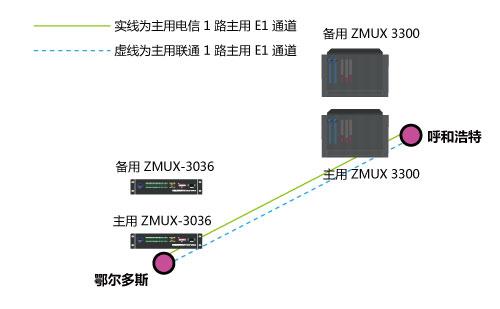 ZMUX-3300与ZMUX-3036配对组网