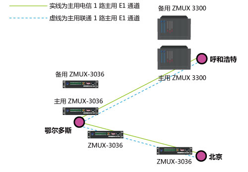 呼和浩特和北京2个局端组网图