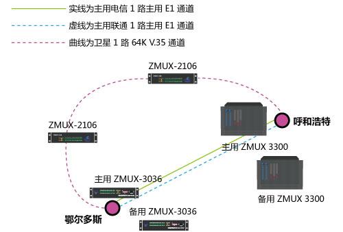 呼和浩特ZMUX-3300与鄂尔多斯ZMUX-3036配对组网