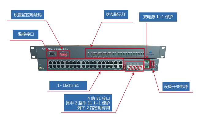 ZMUX-3300 实物图