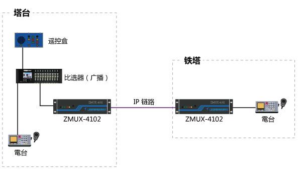 杭州某机场甚高频传输解决方案