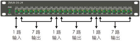 ZMUX-DS-24雷达数据分路器说明2