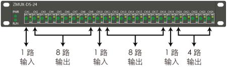 ZMUX-DS-24雷达数据分路器说明3
