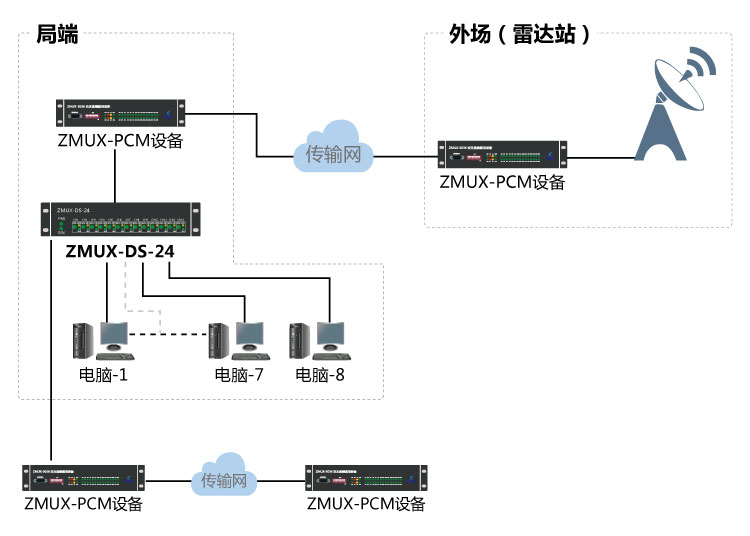 雷达数据分路器组网图